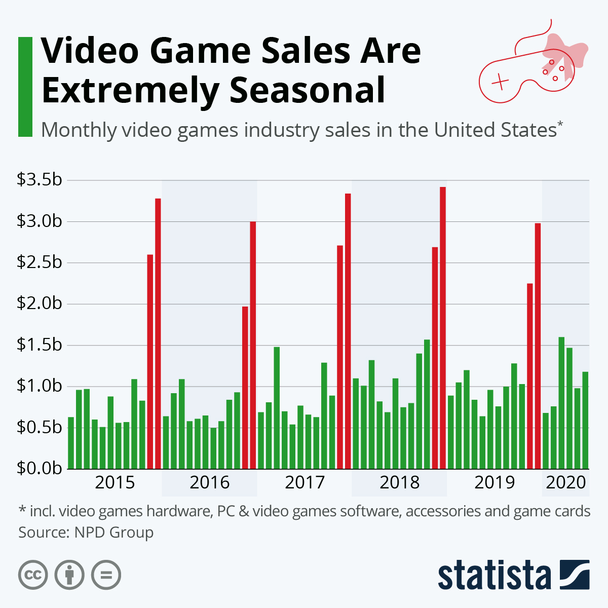 Infographic: Video Game Sales Are Extremely Seasonal | Statista