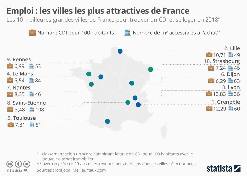 Infographie: Les villes les plus attractives de France | Statista