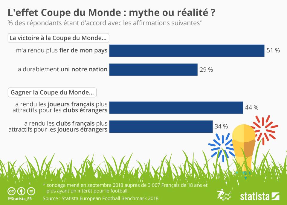 Infographie: L'effet Coupe du Monde : mythe ou réalité ? | Statista