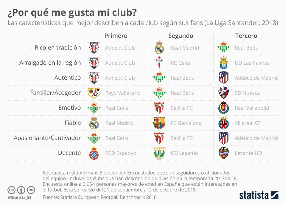 Infografía: ¿Por qué soy de fan de mi club?  | Statista