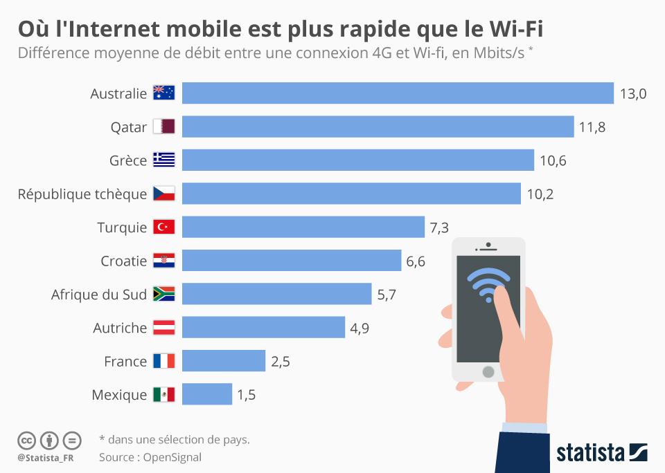 Infographie: Où l'Internet mobile est plus rapide que le Wi-Fi | Statista