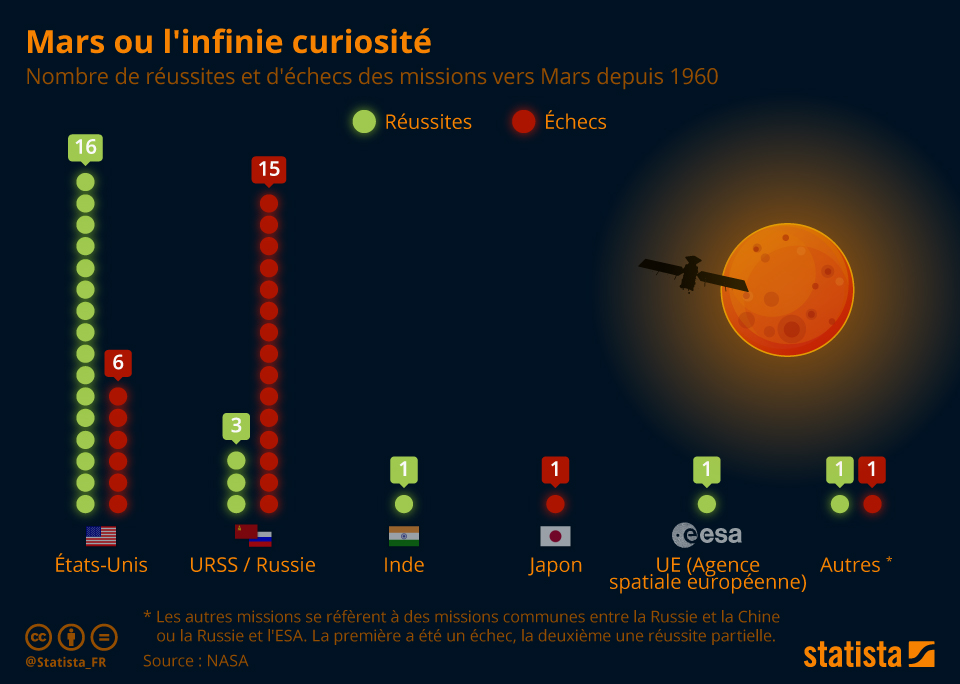 Infographie: Mars ou l'infinie curiosité | Statista