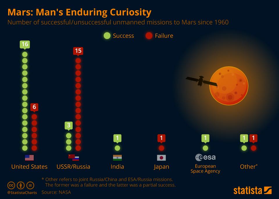 Infographic: Mars: Man's Enduring Curiosity   Statista