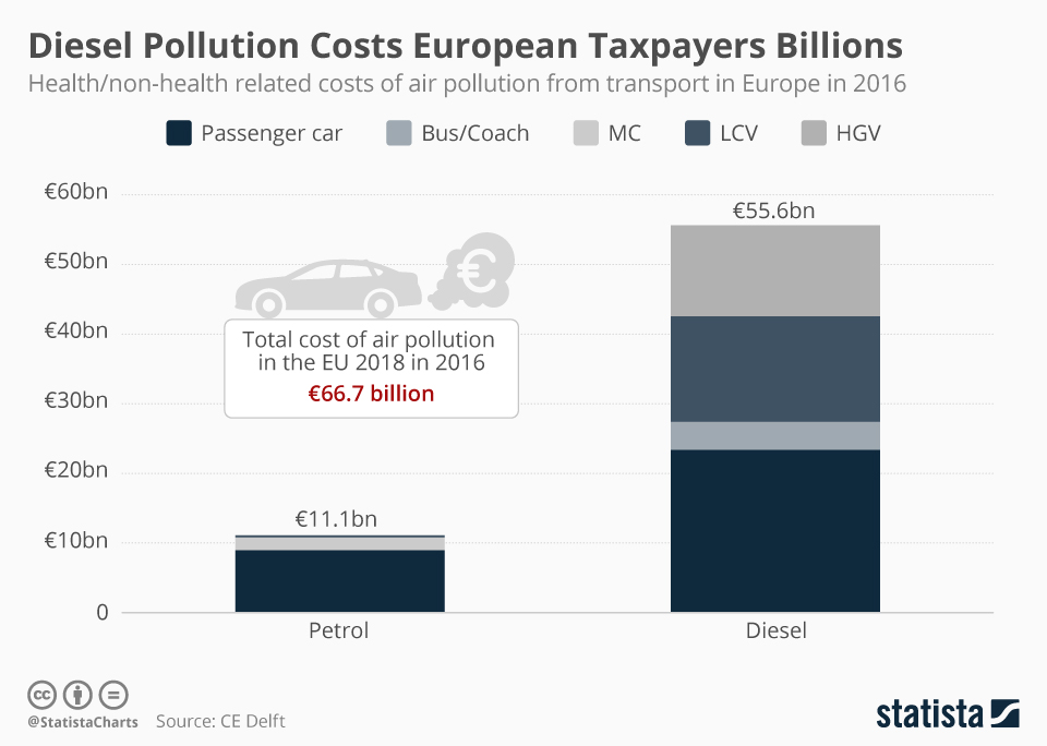 Infographic: Diesel Pollution Costs European Taxpayers Billions    Statista