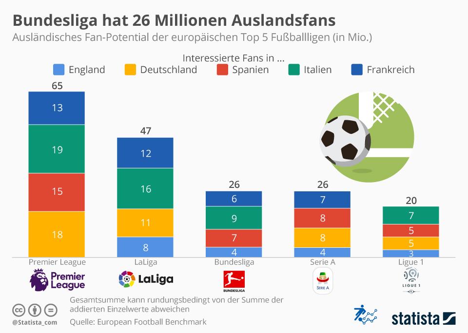 Infografik: Bundesliga hat 26 Millionen Auslandsfans | Statista