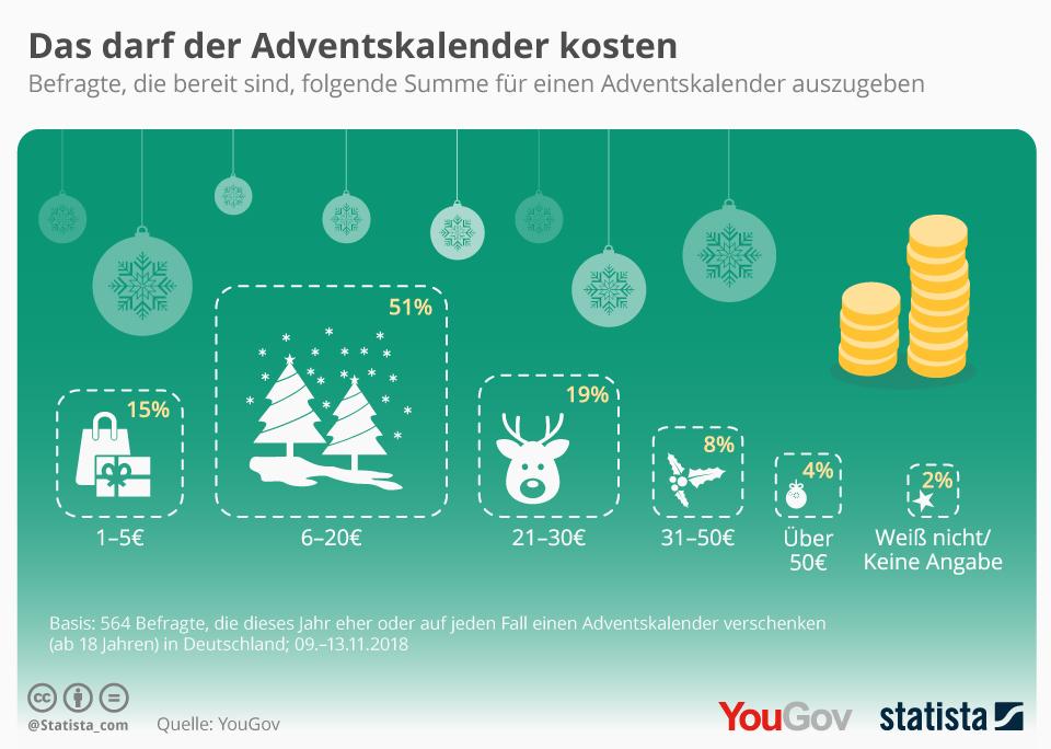 Infografik: Das darf der Adventskalender kosten   Statista