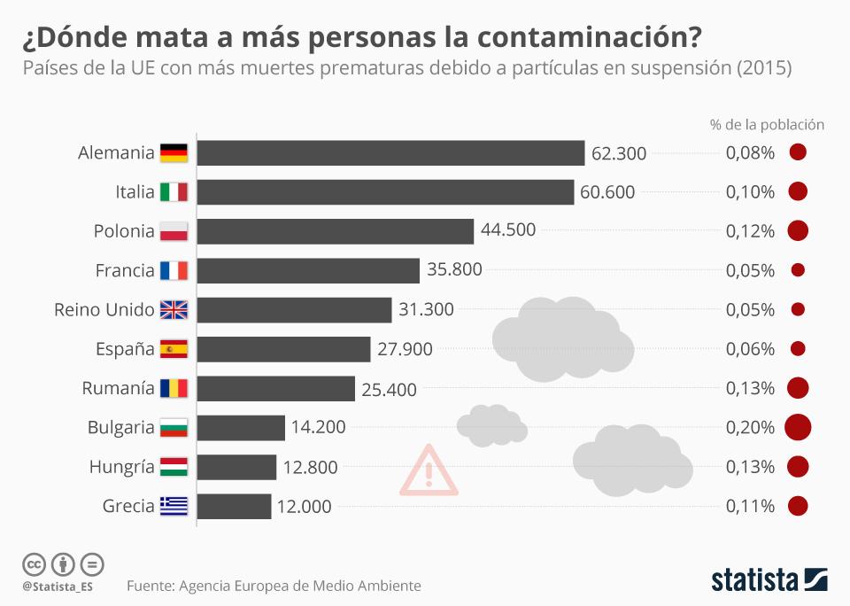 Infografía: ¿Dónde mata a más personas la contaminación? | Statista