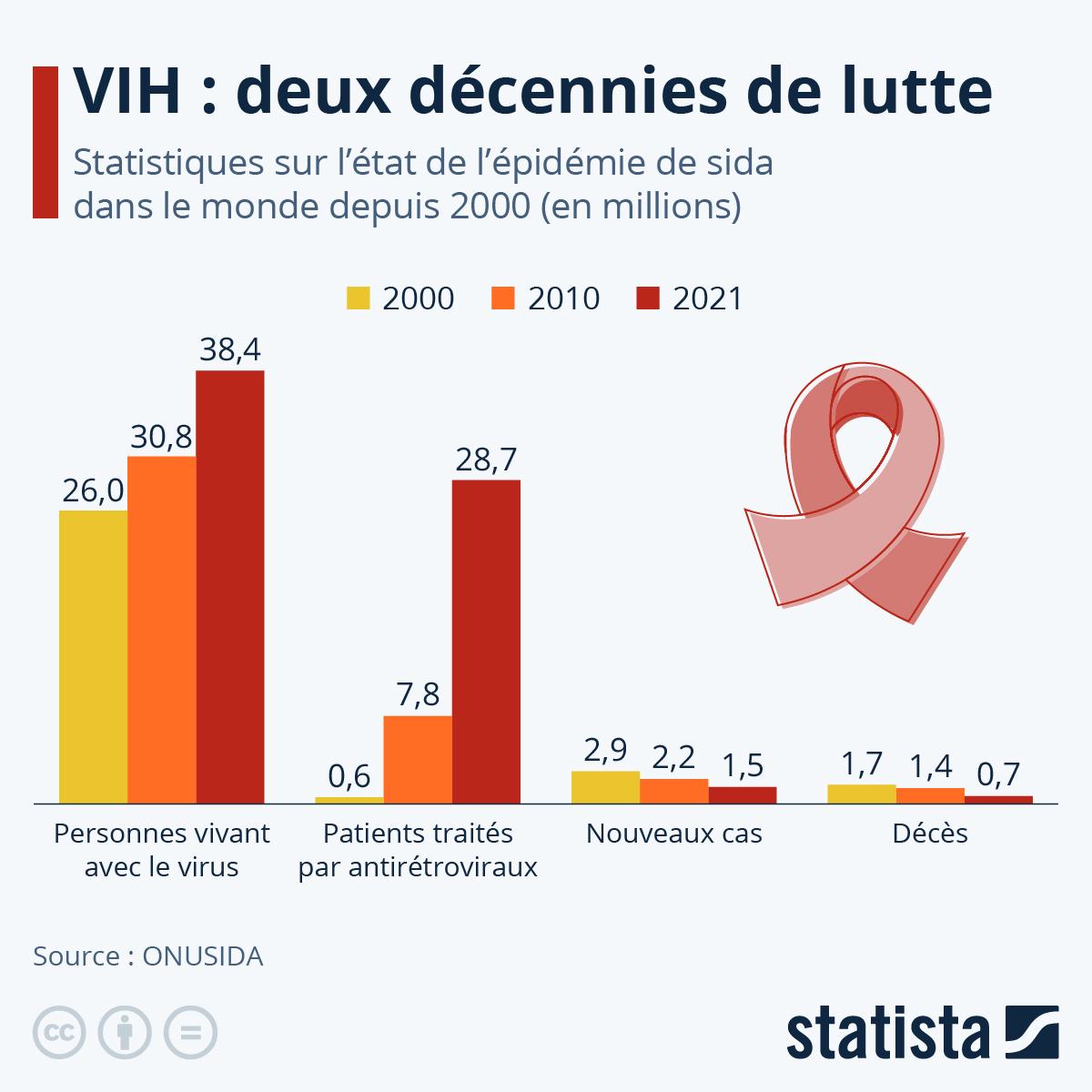 Infographie: Deux décennies de lutte contre le sida | Statista