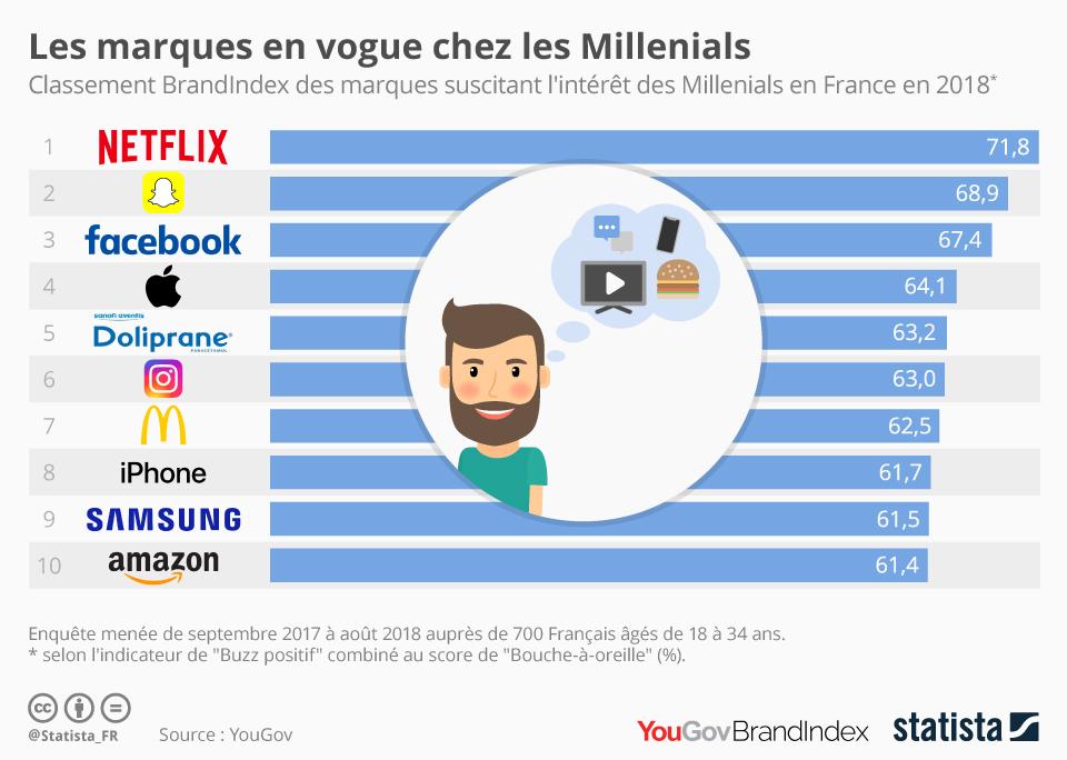 Infographie: Les marques en vogue chez les Millenials | Statista