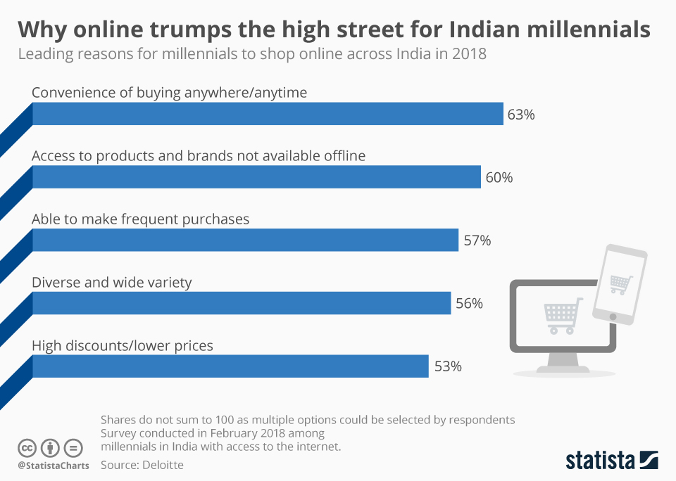 Infographic: Why online trumps the high street for Indian millennials   Statista