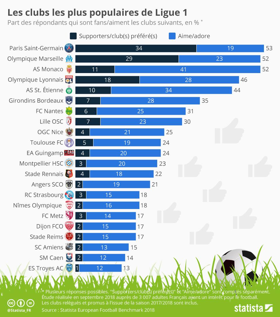 Infographie: Les clubs les plus populaires de Ligue 1 | Statista