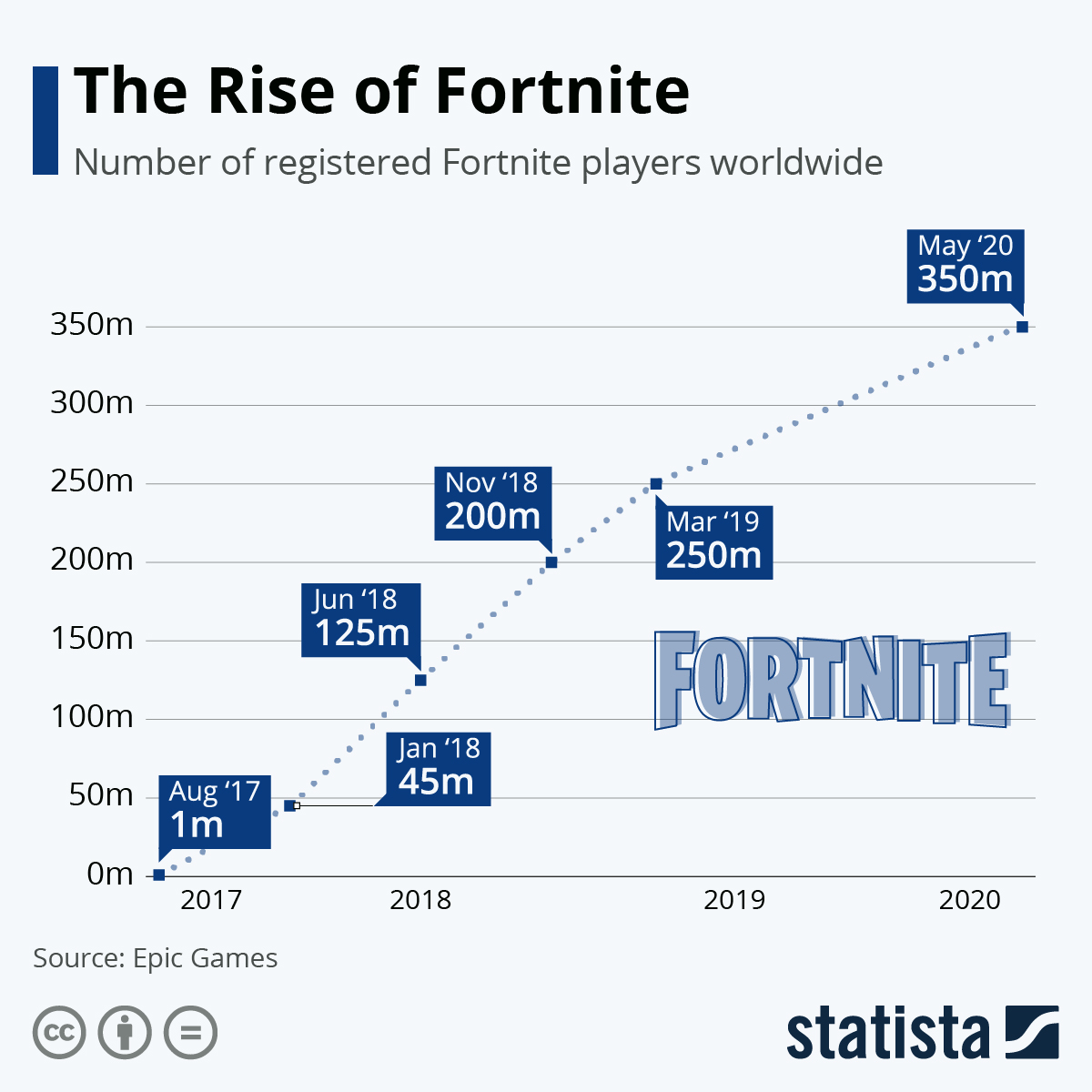 Infographic: The Incredible Rise of Fortnite | Statista