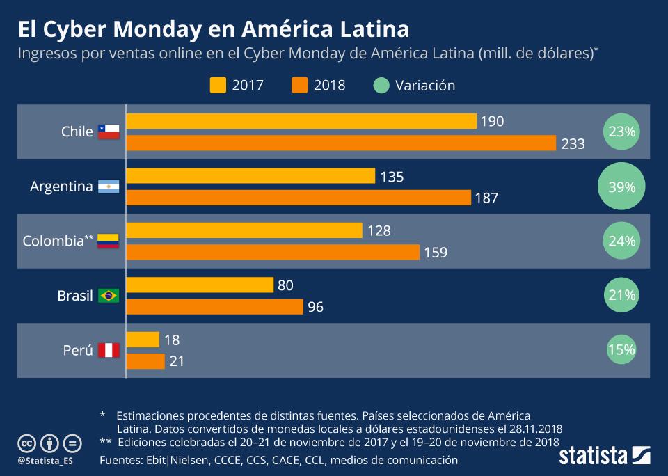 Infografía: Las rebajas del Cyber Monday seducen a América Latina   Statista
