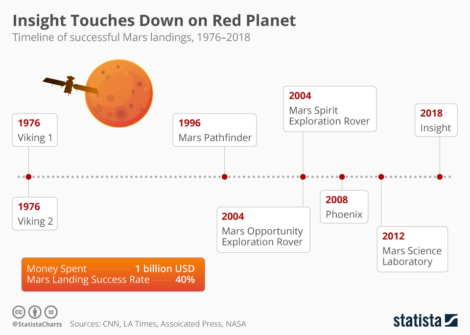 Infographic: Insight Touches Down on Red Planet | Statista