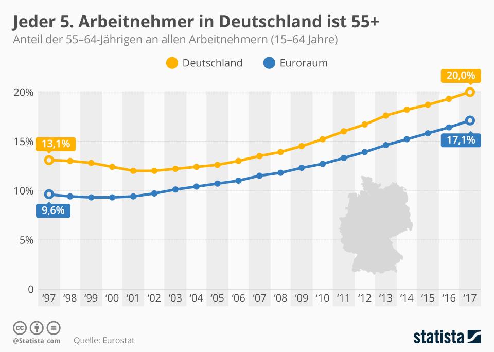 Infografik: Jeder 5. Arbeitnehmer in Deutschland ist 55+ | Statista