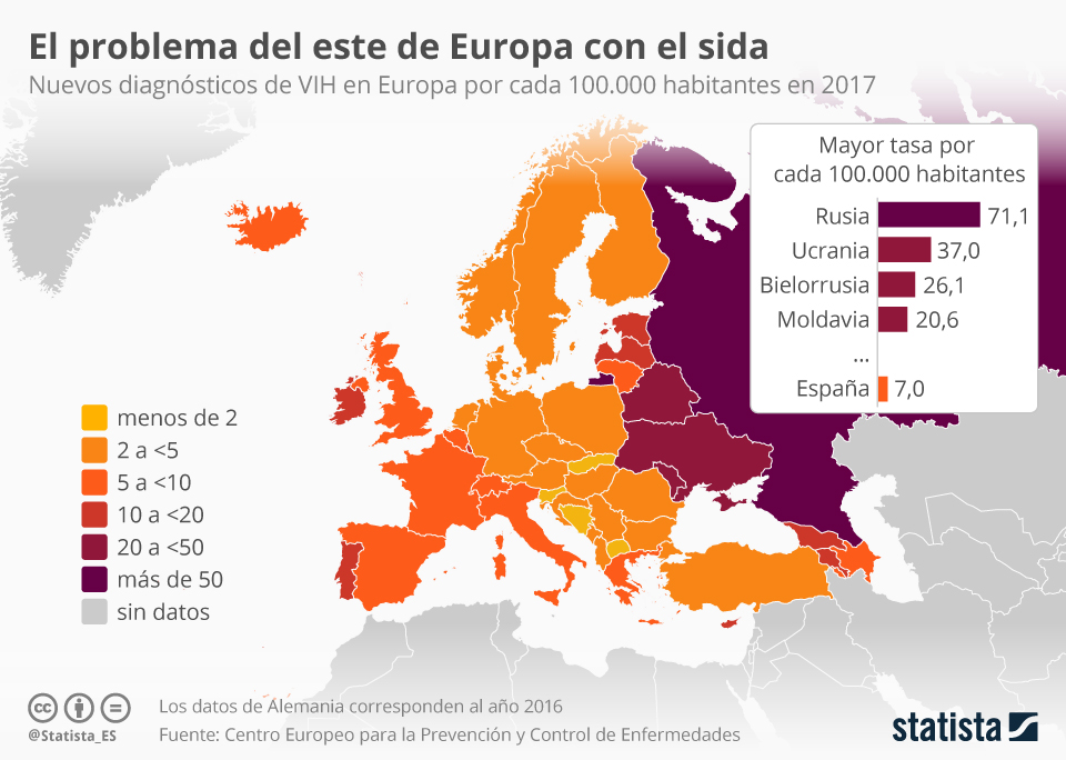 Infografía: ¿Se acabó la epidemia del VIH/sida en Europa? | Statista