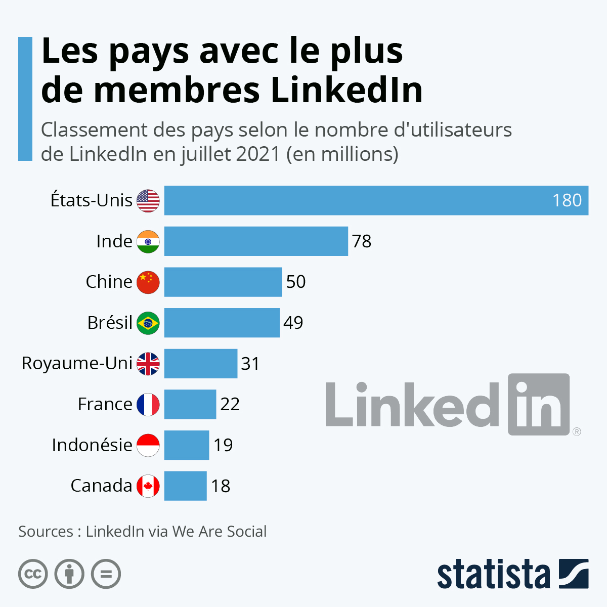 Infographie: Les pays qui comptent le plus de membres LinkedIn | Statista