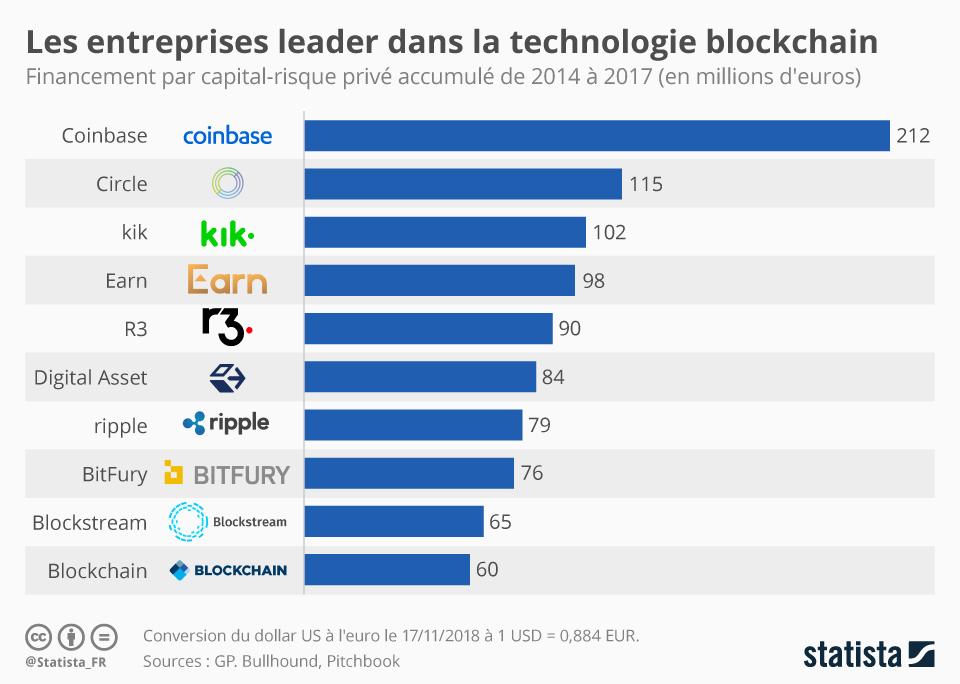 Infographie: Les entreprises leader dans la technologie blockchain | Statista