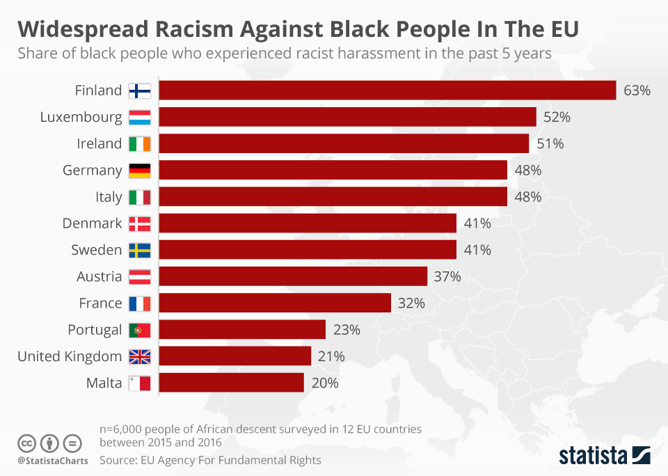 Infographic: Widespread Racism Against Black People In The EU | Statista