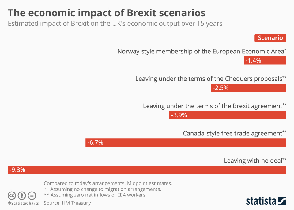Infographic: The economic impact of Brexit scenarios   Statista