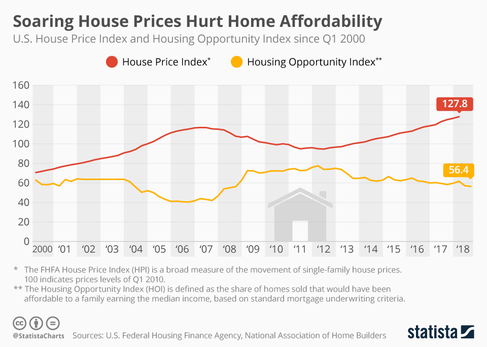 Infographic: Soaring House Prices Hurt Home Affordability | Statista