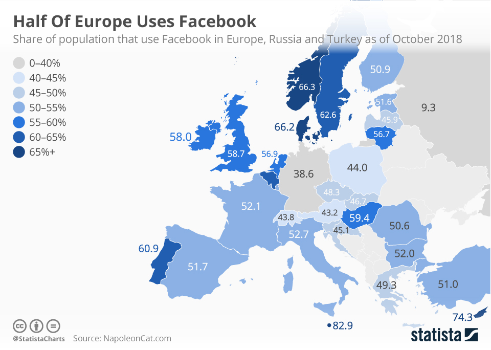 Infographic: Half Of Europe Uses Facebook | Statista