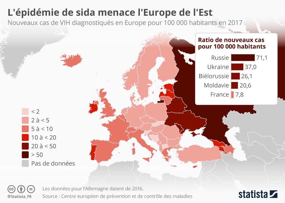 Infographie: L'épidémie de sida menace l'Europe de l'Est | Statista