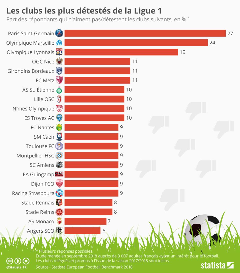 Infographie: Les clubs les plus détestés de la Ligue 1 | Statista