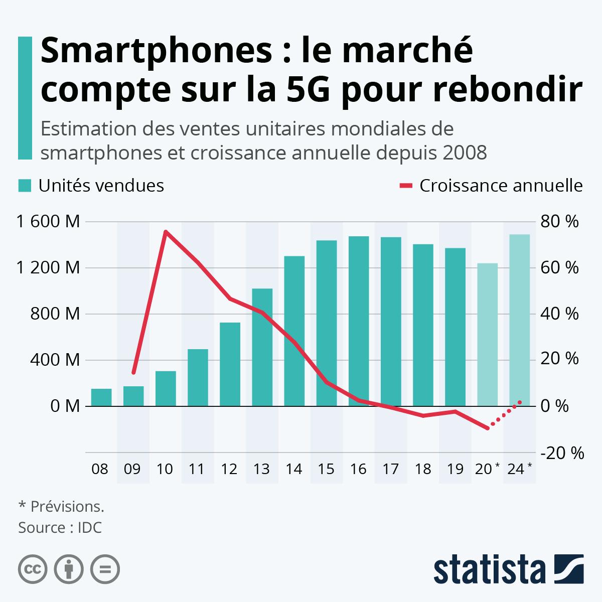 Infographie: Le marché des smartphones compte sur la 5G pour rebondir | Statista