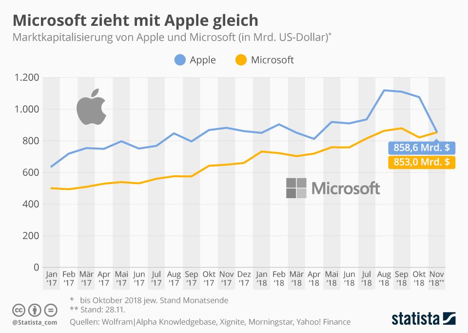 Infografik: Microsoft zieht mit Apple gleich | Statista
