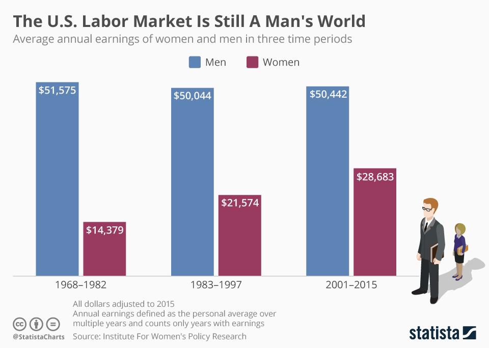 Infographic: The U.S. Labor Market Is Still A Man's World  | Statista