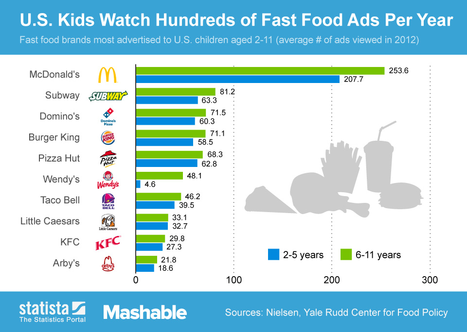 Infographic: U.S. Kids Watch Hundreds of Fast Food Ads Per Year | Statista