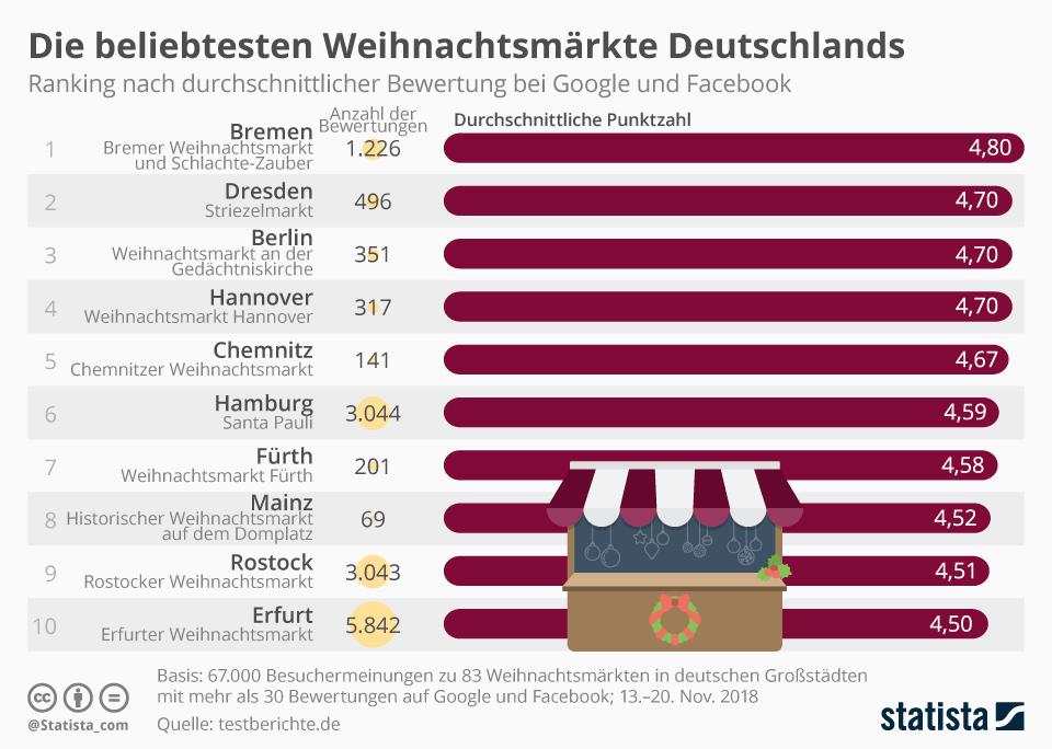 Infografik: Die beliebtesten Weihnachtsmärkte Deutschlands | Statista