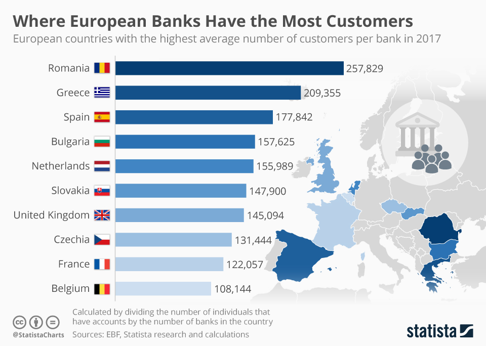 Infographic: Where European Banks have the most customers | Statista