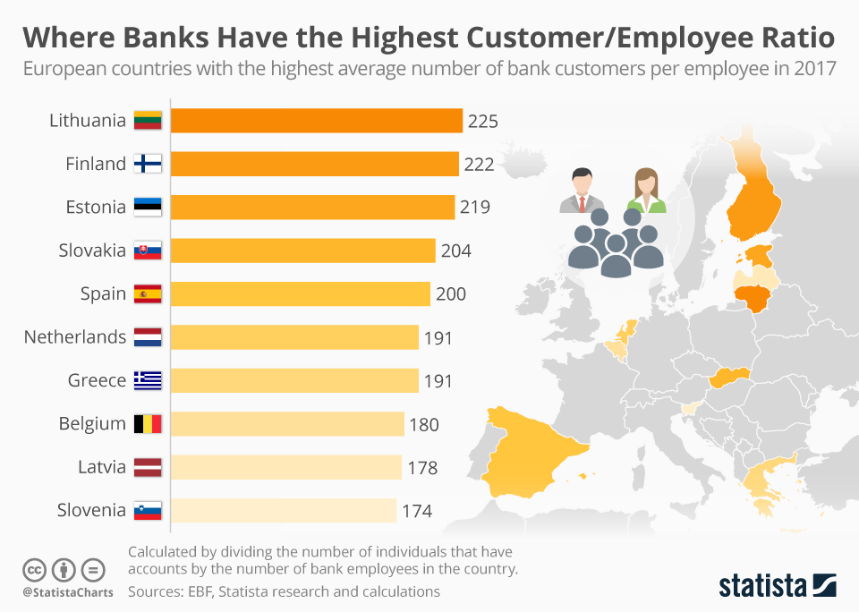 Infographic: Where Banks Have the Highest Customer/Employee Ratio | Statista