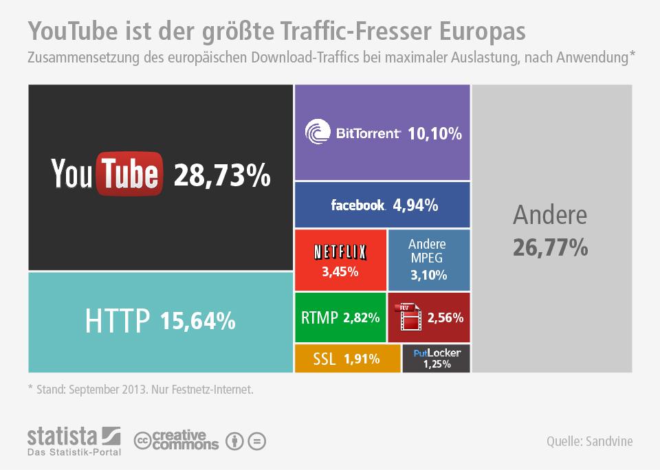 Infografik: YouTube ist der größte Traffic-Fresser Europas | Statista