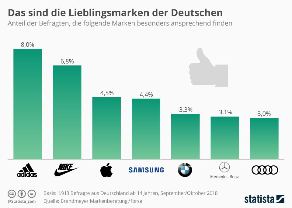 Infografik: Das sind die Lieblingsmarken der Deutschen   Statista