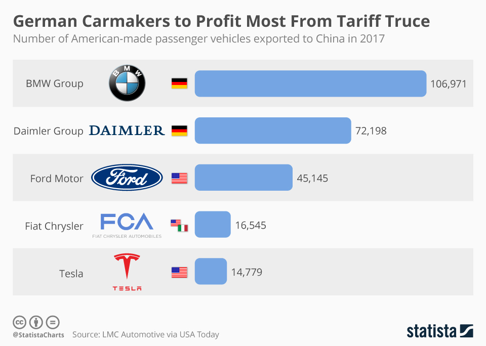 Infographic: Which Carmakers Stand to Lose Most in U.S.-China Trade War   Statista