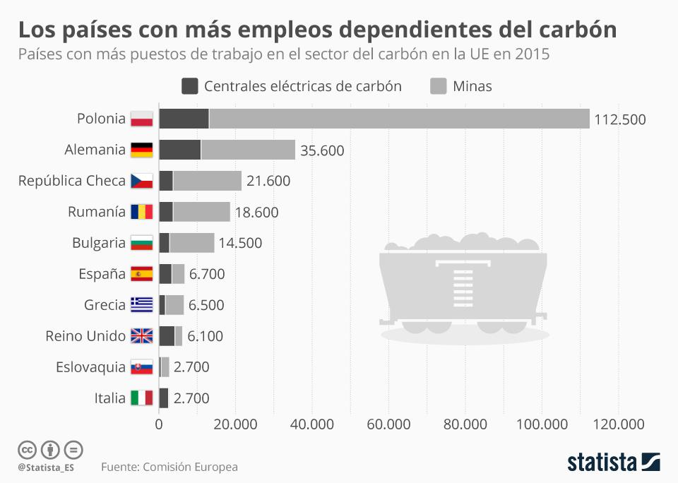 Infografía: Los países con más empleos dependientes del carbón  | Statista