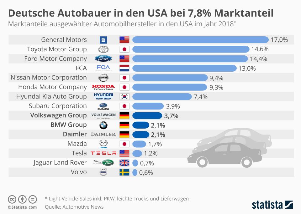 Infografik: Deutsche Autobauer in den USA bei 7,8% Marktanteil | Statista