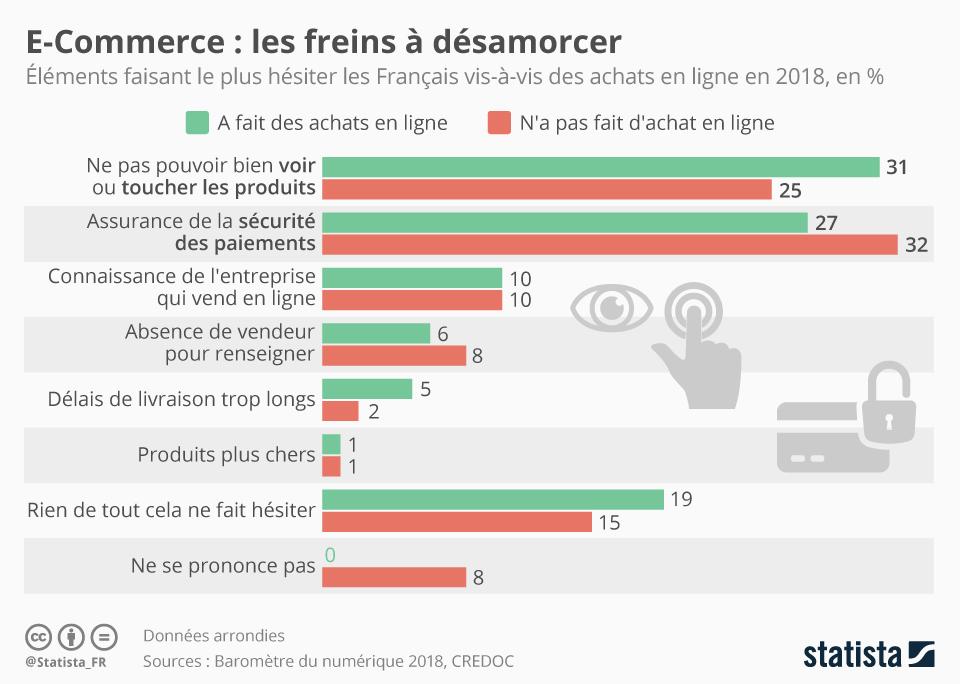 Infographie: E-Commerce : les freins à désamorcer   Statista