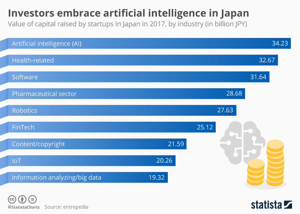 Infographic: Investors embrace artificial intelligence in Japan | Statista