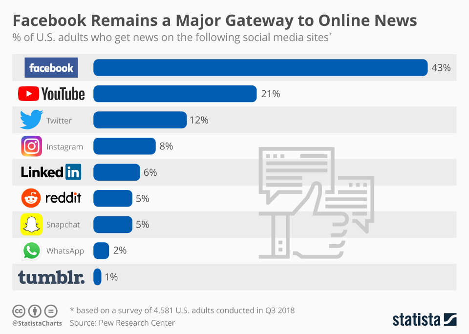 Infographic: Facebook Remains a Major Gateway to Online News | Statista