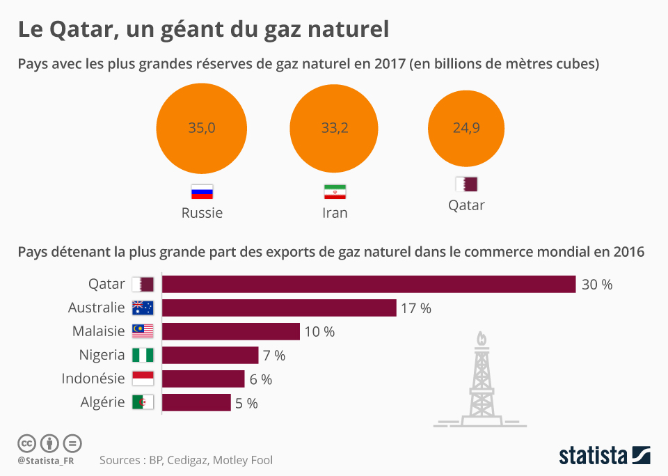 Infographie: Le Qatar, un géant du gaz naturel | Statista