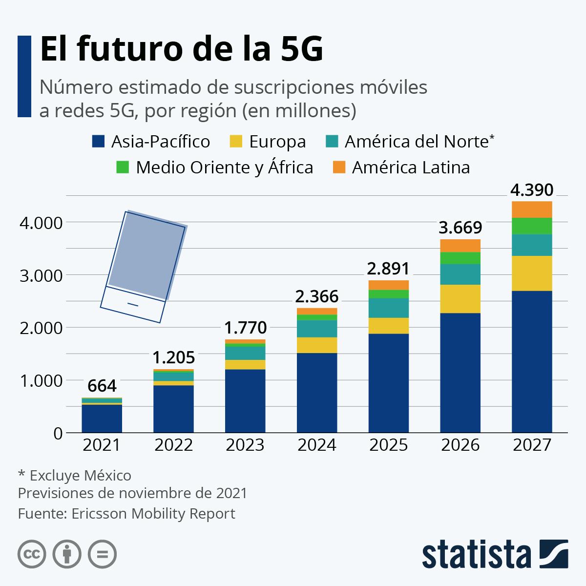 Infografía: La 5G podría superar los 3.300 millones de suscriptores en 2026 | Statista