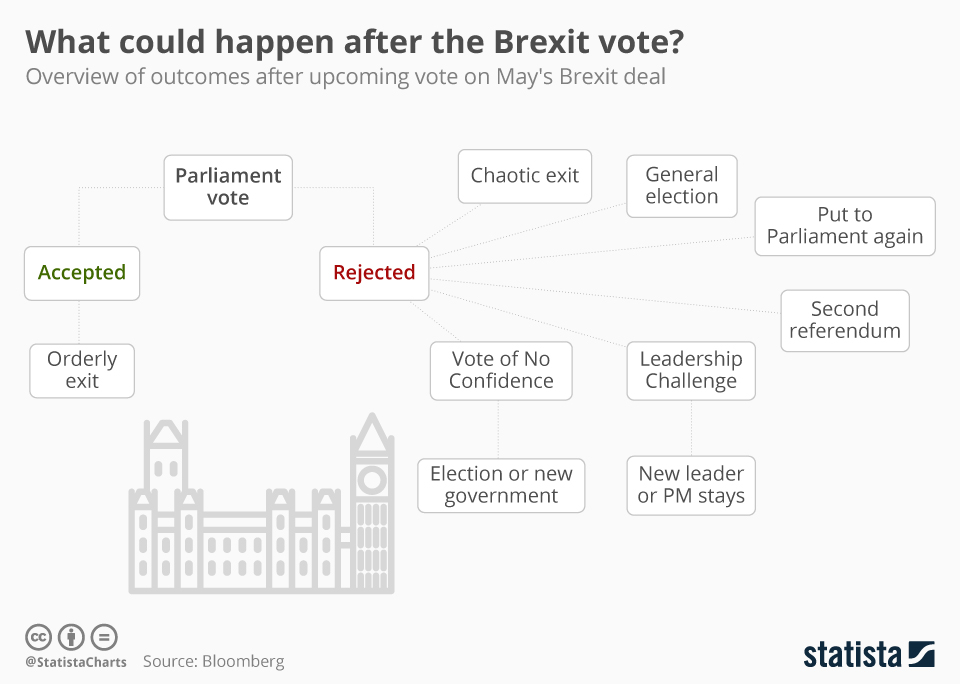 Infographic: What could happen after the Brexit vote? | Statista