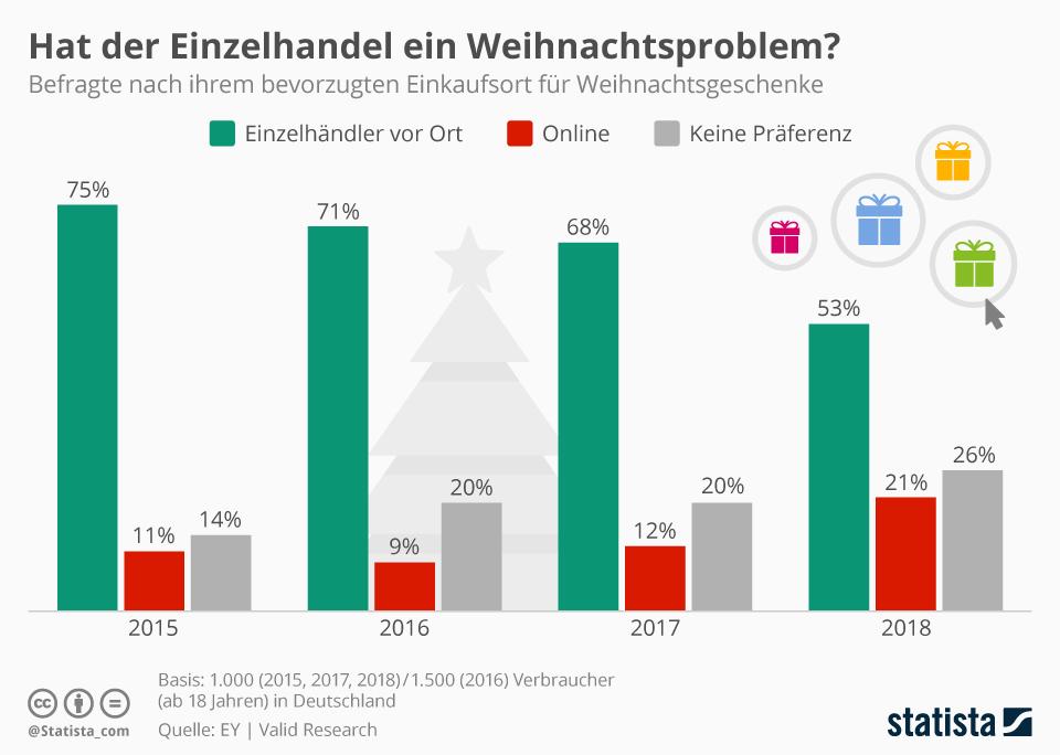 Infografik: Hat der Einzelhandel ein Weihnachtsproblem? | Statista