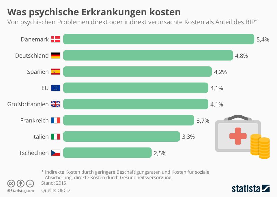 Infografik: Was psychische Erkrankungen kosten | Statista