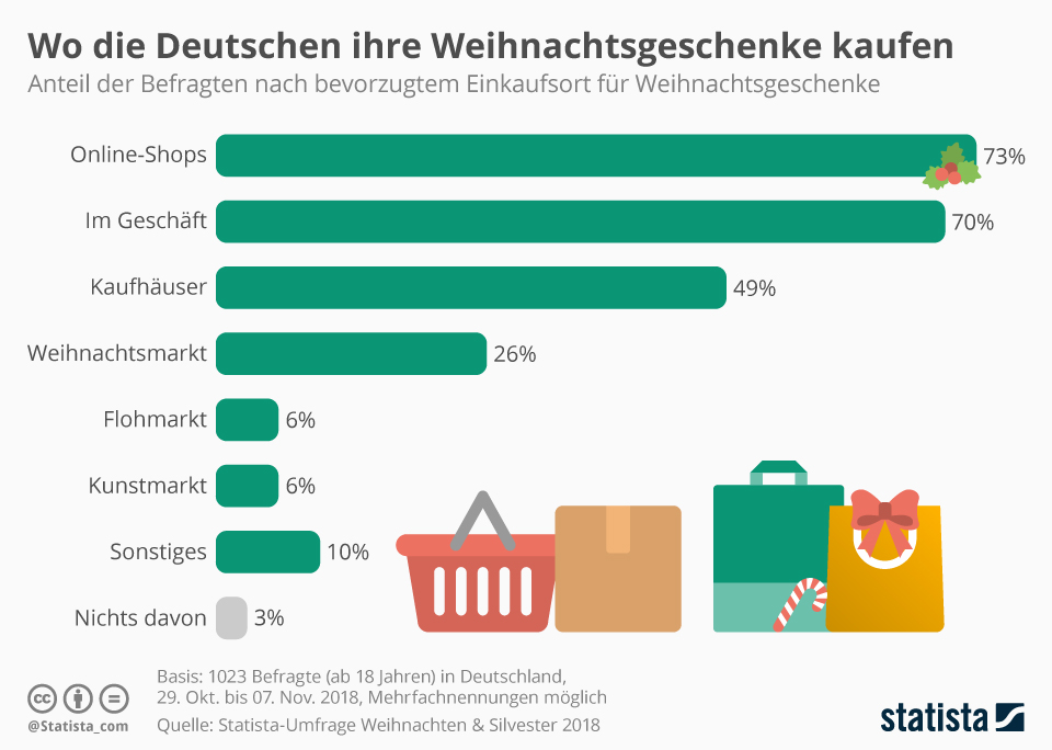Infografik: Wo die Deutschen ihre Weihnachtsgeschenke kaufen 2018 | Statista