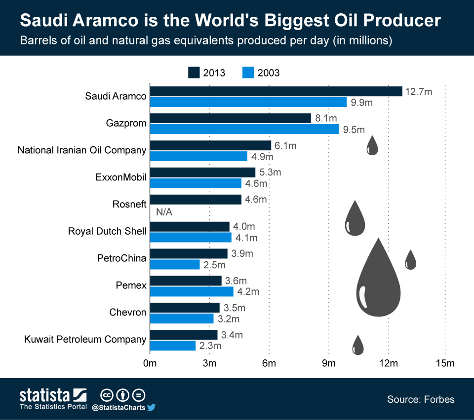Infographic: Saudi Aramco is the World's Biggest Oil Producer | Statista